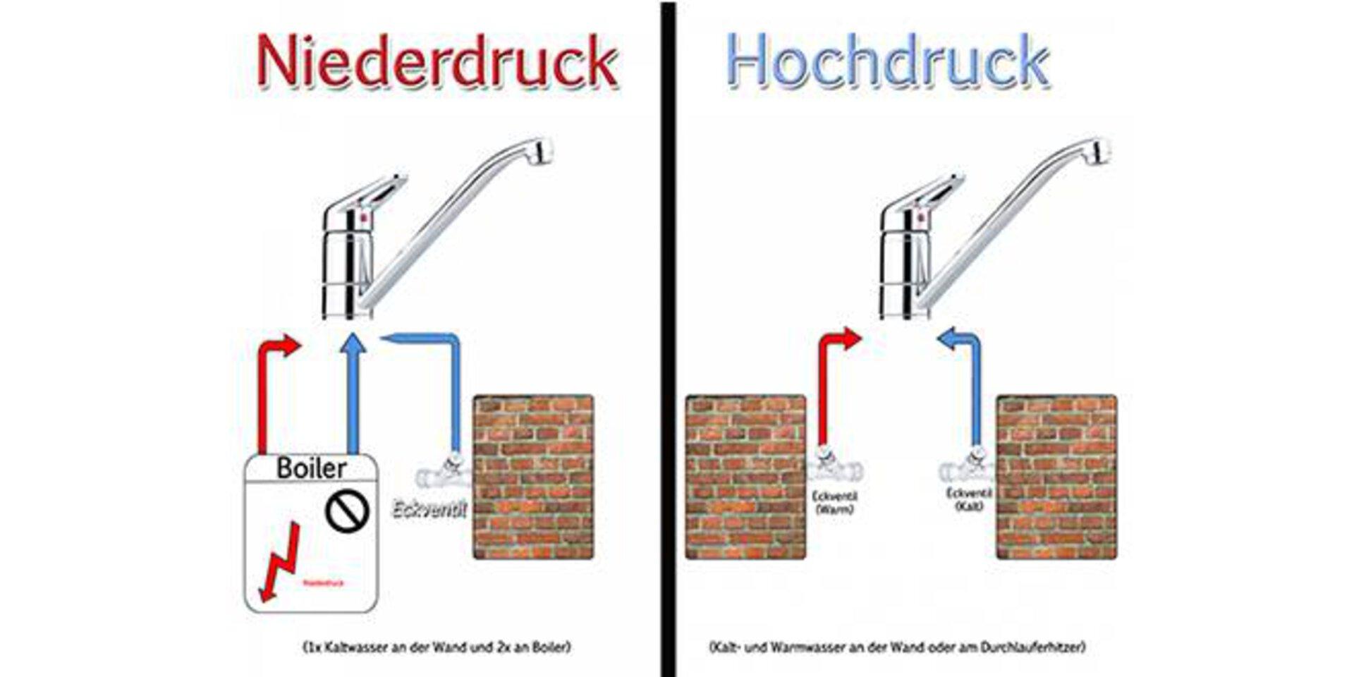 Grafischer Darstellung zu Niederdruck und Hochdruck. Gezeigt wird der Unterschied für die Anschlüsse der Küchenarmaturen.